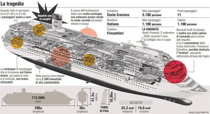 Isola Del Giglio Si Incaglia Nave Da Crociera 32 Morti E Centinaia